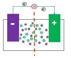 Battery Separator Layers