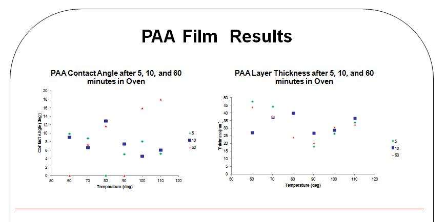 PAA Results