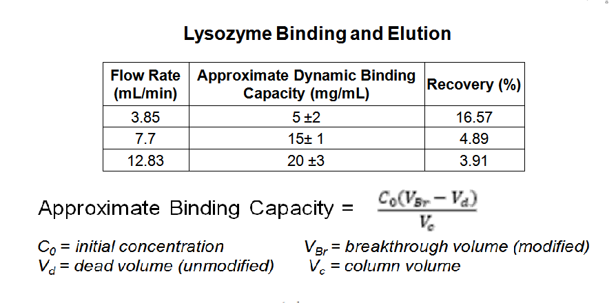 Lysozyme Binding and Elution